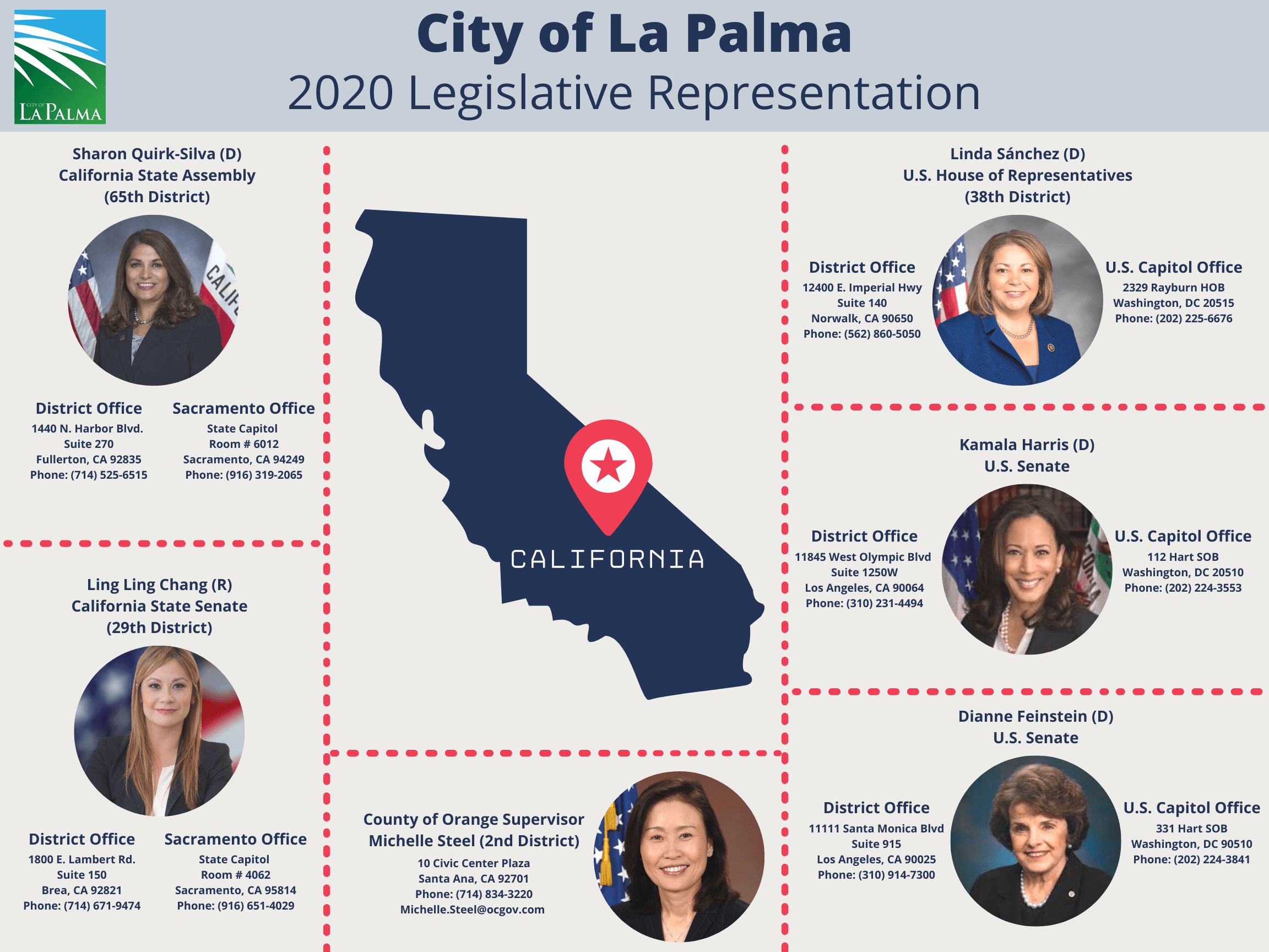 City of La Palma 2020 Legislative Representatives